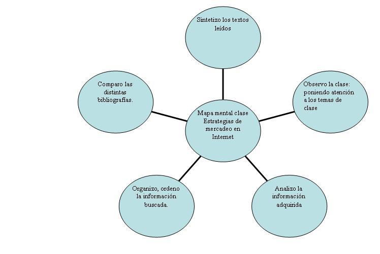 Mapas mentales conceptuales y sem nticos 5ciclomdu 39 s blog for Resumen del libro quimica en la cocina